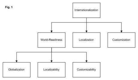 Microsoft's Internationalization Model