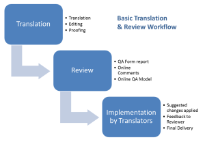 Basic Translation and Review Workflow
