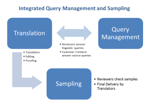 Integrated Query Management and Sampling Workflow