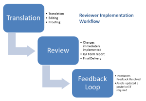 Reviewer Implemention Workflow