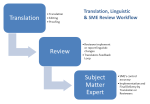 Translation, Linguistic and SME Review Workflow